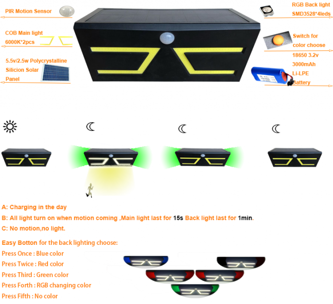 Outdoor 500LM Solar Motion Wall Light With High Light Mode And Dim Light Mode